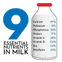 Dairy Management, Inc.